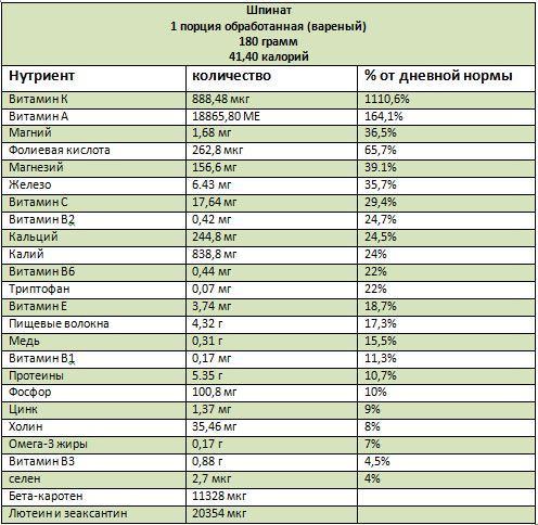 Что содержит шпинат